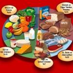 dengeli beslenmenin gerekliliği