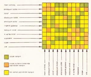 Olası gübre karışımı çizelgesi: Bütün gübreler birlikte kullanılamazlar.