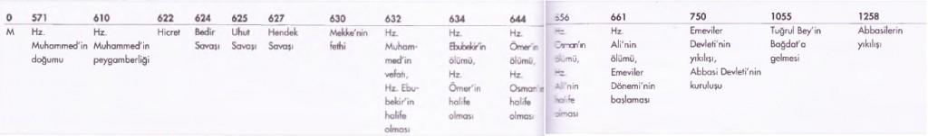 İslam Halife dönemleri Kronolojisi