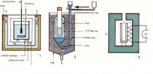 Üç Isıölçer, 1- Berthelot ısıölçeri, 2- Bunsen'in buzlu ısıölçeri, 3- Tian ve Calvet ısıölçeri