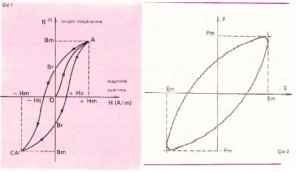 Histerezis çizelge 1 ve 2