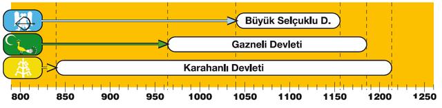 Orta Asya Türk-İslam devletleri ile ilgili bir tarih şeridi