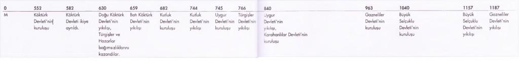 İslamiyetle tanışan Türk devletleri kronolojik sıralaması