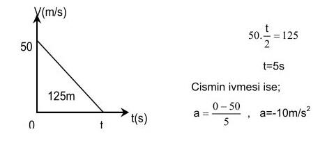 hız zaman grafiği2