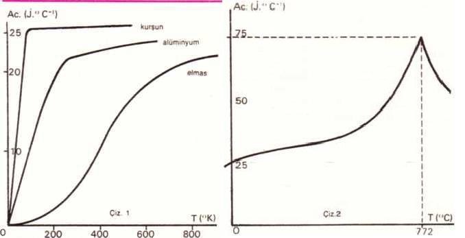 Sıcaklığın katı cisimlerin kütlesel ısısı ütüne etkisi