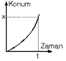 konum zaman grafiği