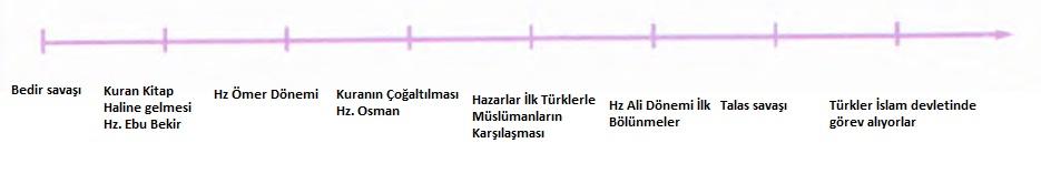 kronolojik sıralama