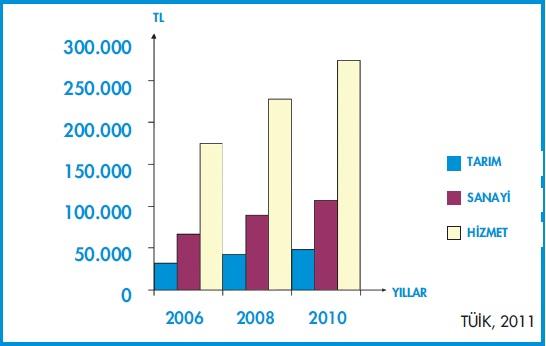 ekonomik faaliyetler sektöre göre dağılımı