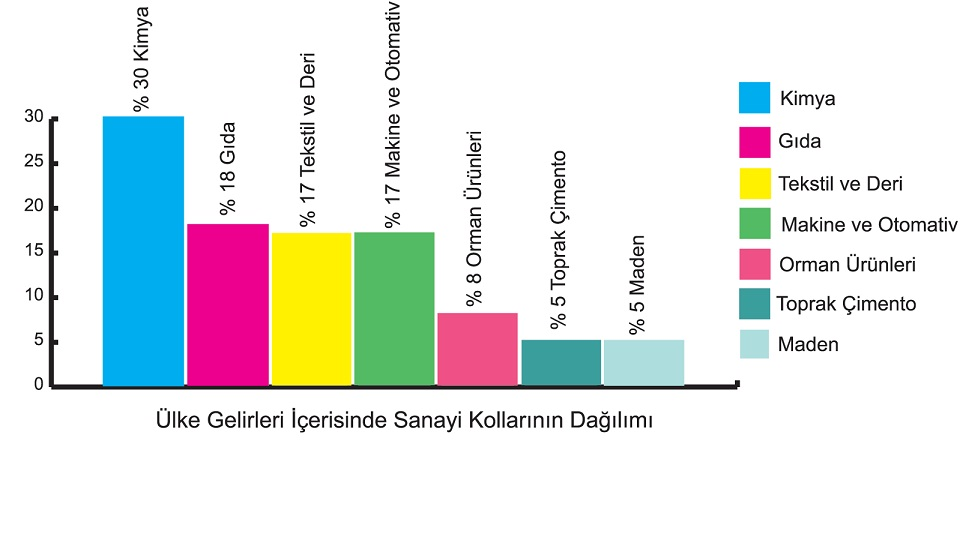 ülke gelirleri içinde sanayi kollarının dağılımı