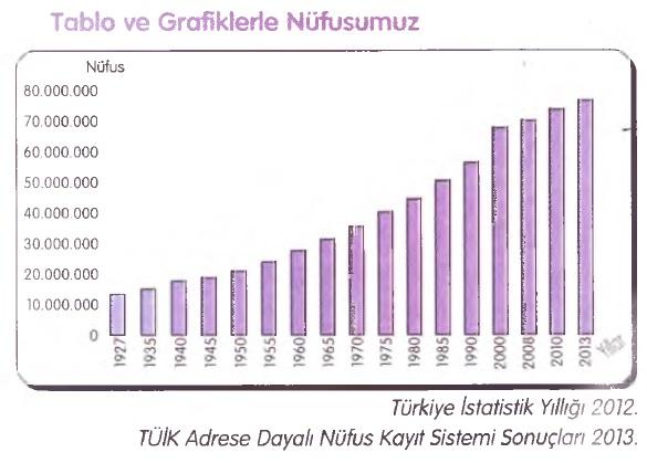 1927-2013 nüfus grafiği