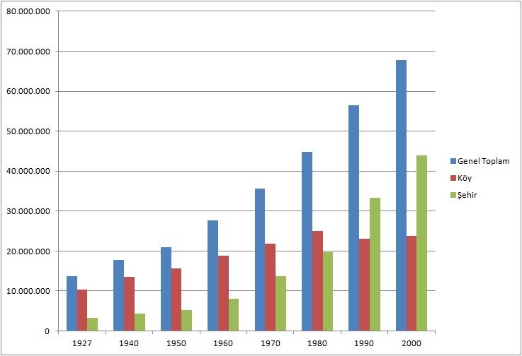 Nüfus köy şehir dağılımı sütun grafiği