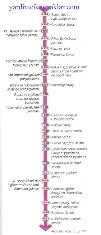 Osmanlı kurluşundan istanbul fethine kadar tarih şeridi