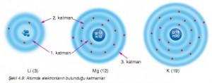 Atomda elektronların bulunduğu katmanlar