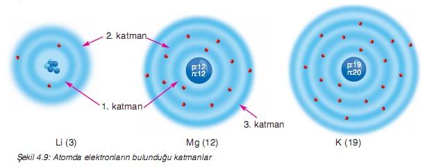 atom küresinin içi