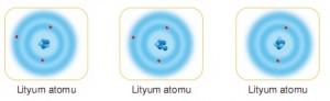 Nötron sayısı farklı lityum atom modelleri