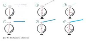 elektroskopun yüklenmesi