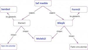 elementler kavram haritası