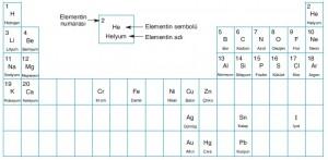 ilk 20 element periyodik tablo