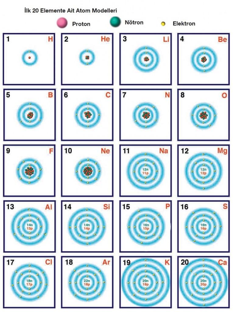 ilk 20 elemente ait atom modelleri