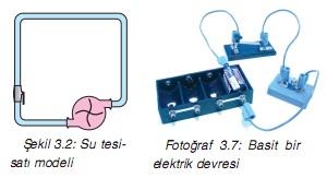 su tesisat ve elektrik devre modeli