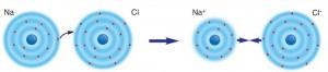 Şekil 4.16: Sodyum ve klor atomları arasında kimyasal bağın oluşumu