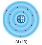 aluminyum elementi atom modeli