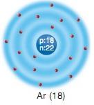 argon elementi atom modeli