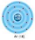 argon elementi elektron dizlişi