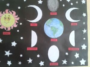 ayın evreleri model çalışması 2