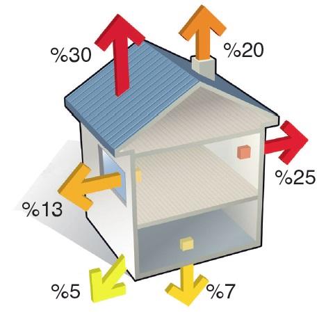 bir evde ısı kayıp noktaları