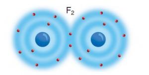 Flor atomları arasında kovalent bağ ve F2 molekülü oluşumu