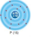 fosfor atom modeli