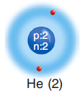 helyum elementi atom modeli