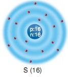 kükürt S elementi atom modeli