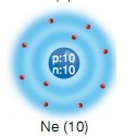 neon 10 atom modeli