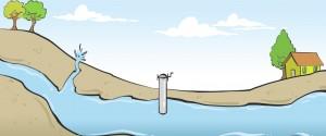 yeraltı sularını çıkartma