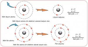 """Şekil 4.13: İyon oluşumu: Atomdaki proton sayısı """"p"""", elektron sayısı """"e"""" ile gösterilirse atomun net yükü, """"p-e"""" ile bulunur."""