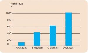 araba sayısı ve kirlilik grafiği