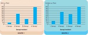 sanayi tesisleri su kirliliği grafiği