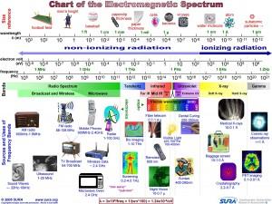 radyo dalgaları kullanım alanları
