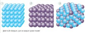 sodyum iyodür modeli