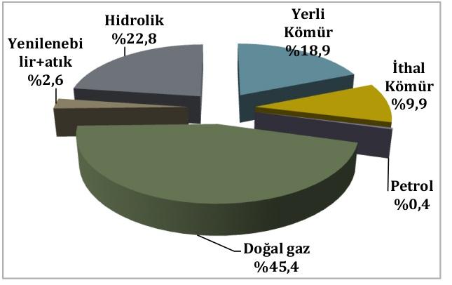 türkiye elektrik üretimi payları