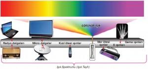 Işık Spektrumu (Işık Tayfı)