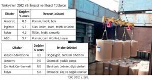 Türkiye ihracat ve ithalat tabloları