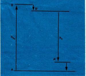 """Başlangıçta A durumunda olan molekül hv"""" fotonunun yutulmasıyla uyanlmış B durumuna geçer. Flüonşı olayıyla hv (otonunu yayınlamadan önce, şok sonucu, molekül uyanlmış halini kısmen yitirir ve B durumundan B' durumuna geçer. A 'A geçişi, açıklanan son geçişe eşdeğerdir."""