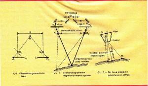 stereofotogrametrinin ilkesi