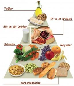 dengeli beslenme için piramid
