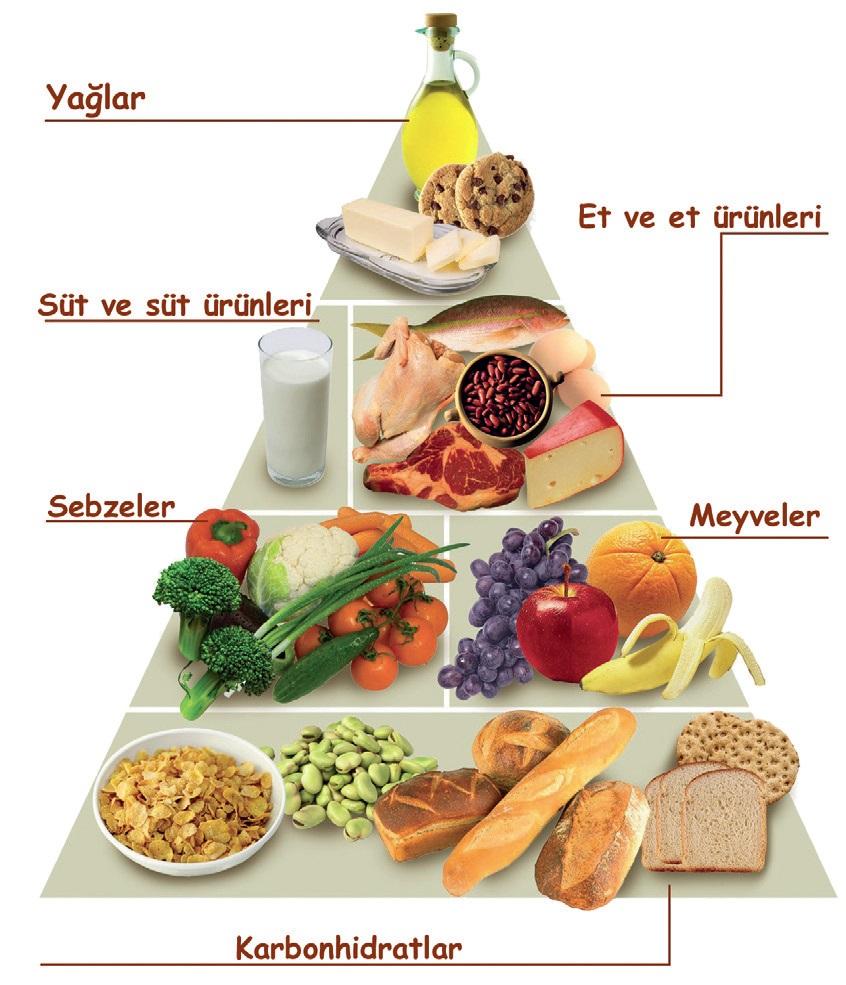 Sağlıklı Beslenmeye Nedir Nasıl Olur
