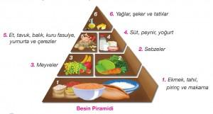 yediklerimizin besin piramidine uygunluğu
