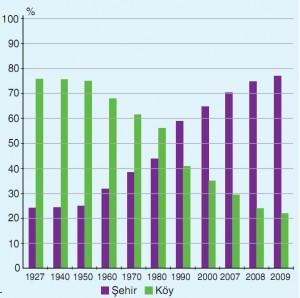 köy ve şehir nüfus durumu